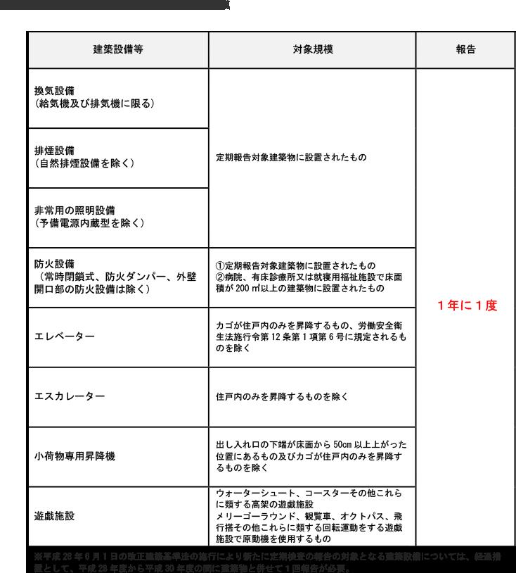 定期報告対象となる建築物の用途と対象規模
