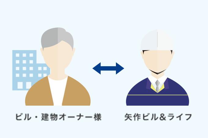 ビル管理 サポート体制 イメージ