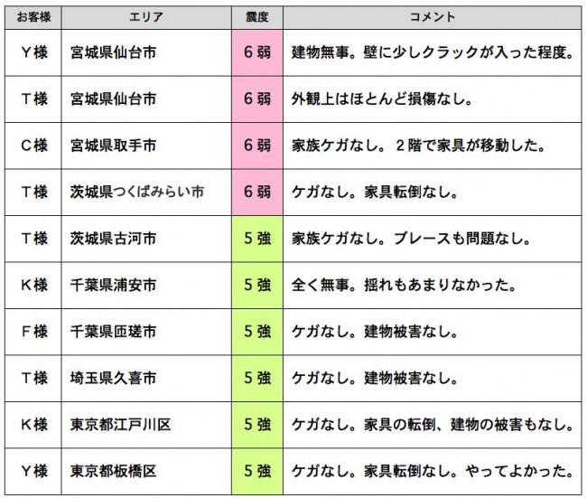 東日本大震災を体験されたお客様の声