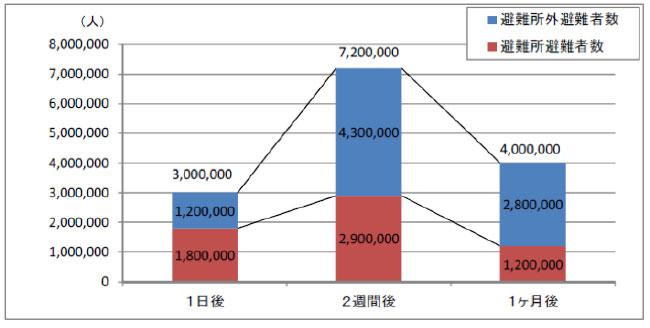 首都直下地震の避難者数(想定)グラフ