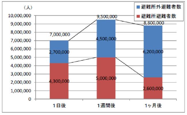 南海トラフ巨大地震 避難者数(想定)グラフ