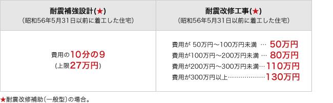 2017年度(平成29年度)戸建て木造住宅の耐震改修に係わる補助金等 神戸市