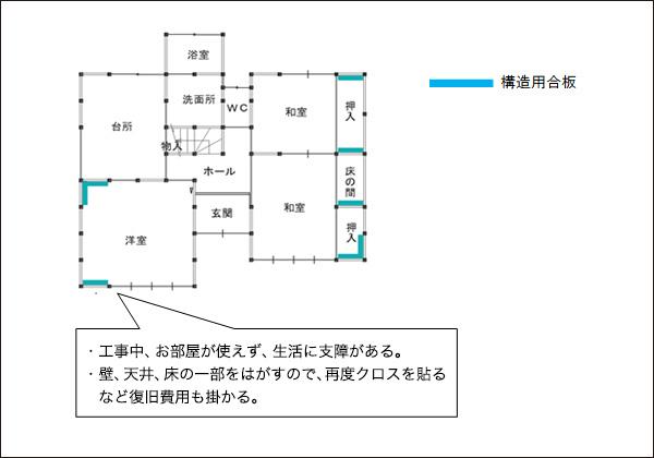 従来工法での耐震補強
