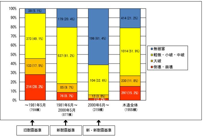 熊本地震における木造の建築時期別の被害状況
