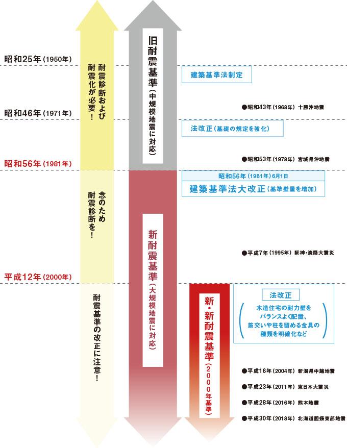 耐震基準の流れ